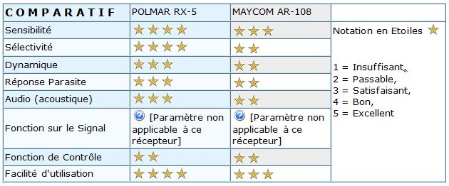 Comparatif RX-5 AR-108